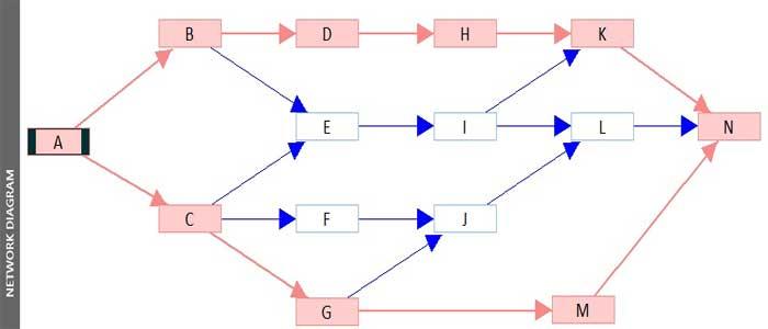 شبکه پیش نیازی در msp