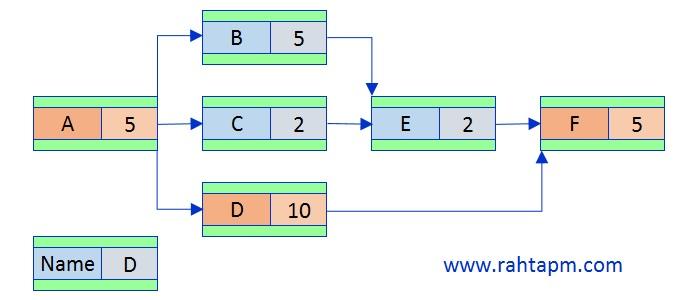 cpm_critical_path_method