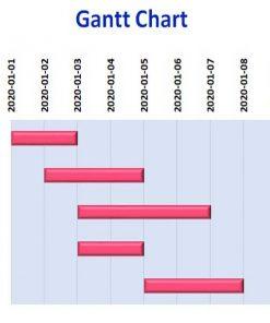 آموزش گانت چارت در اکسل نمودار گانت برنامه زمانبندی پروژه gantt chart