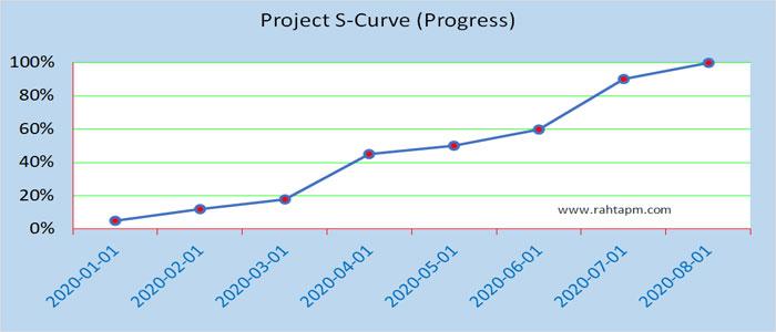 منحنی اس s curve